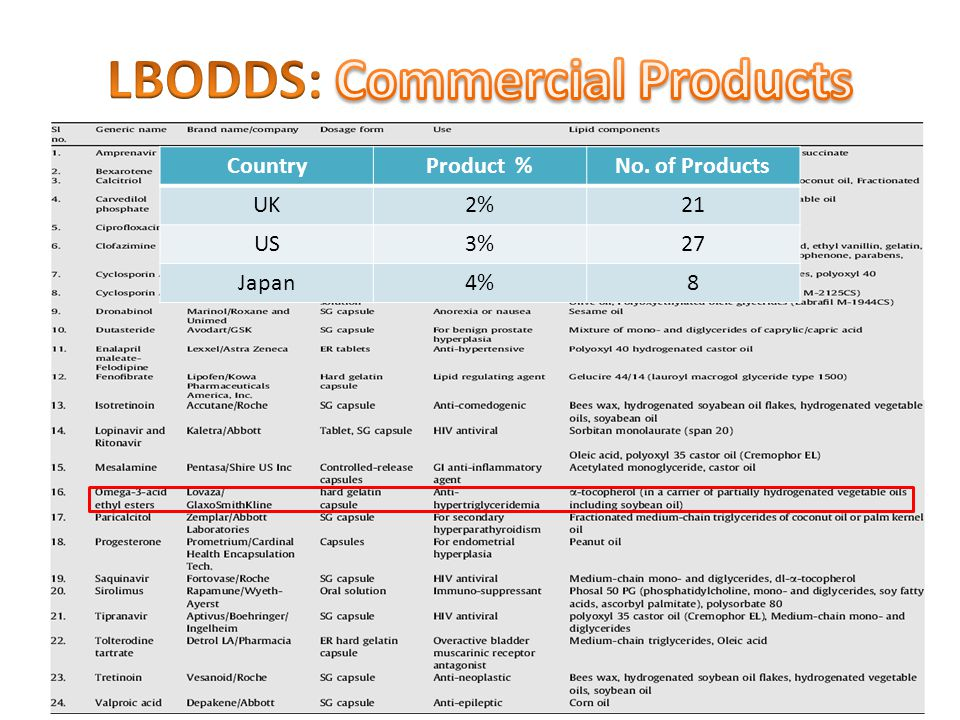CountryProduct %No. of Products UK2%21 US3%27 Japan4%8