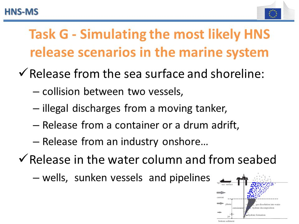 HNS-MS Task G - Simulating the most likely HNS release scenarios in the marine system Release from the sea surface and shoreline: – collision between