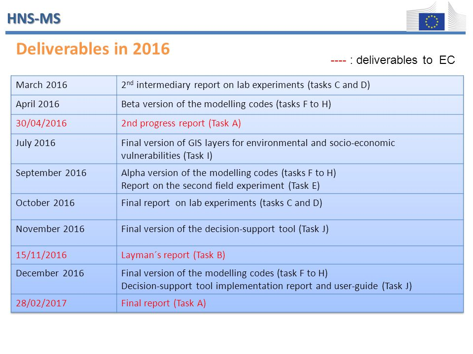 HNS-MS Deliverables and dates Deliverables in 2016 ---- : deliverables to EC