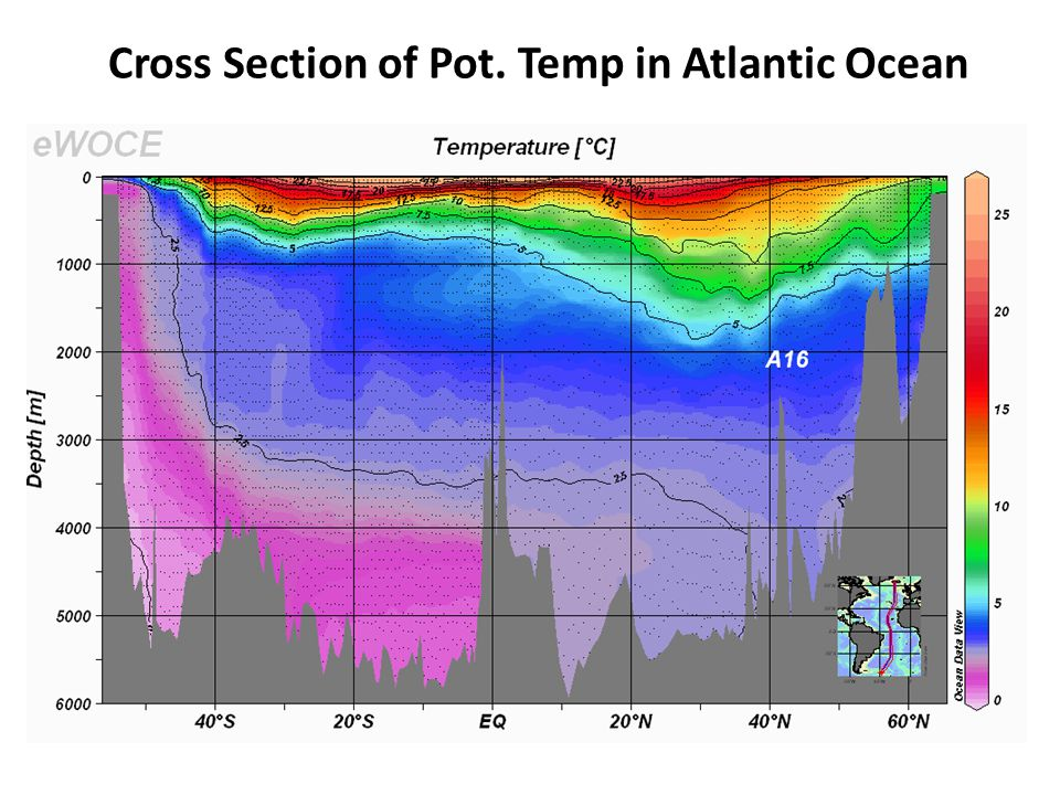 Cross Section of Pot. Temp in Atlantic Ocean