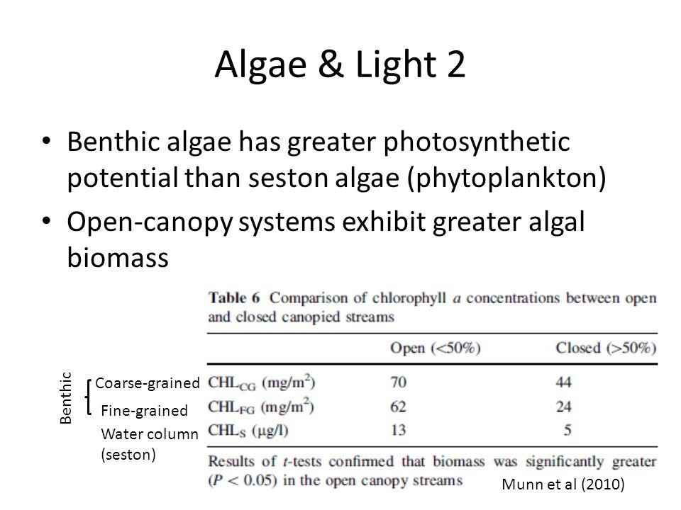 Algae & Light 2 Benthic algae has greater photosynthetic potential than seston algae (phytoplankton) Open-canopy systems exhibit greater algal biomass Munn et al (2010) Coarse-grained Fine-grained Water column (seston) Benthic