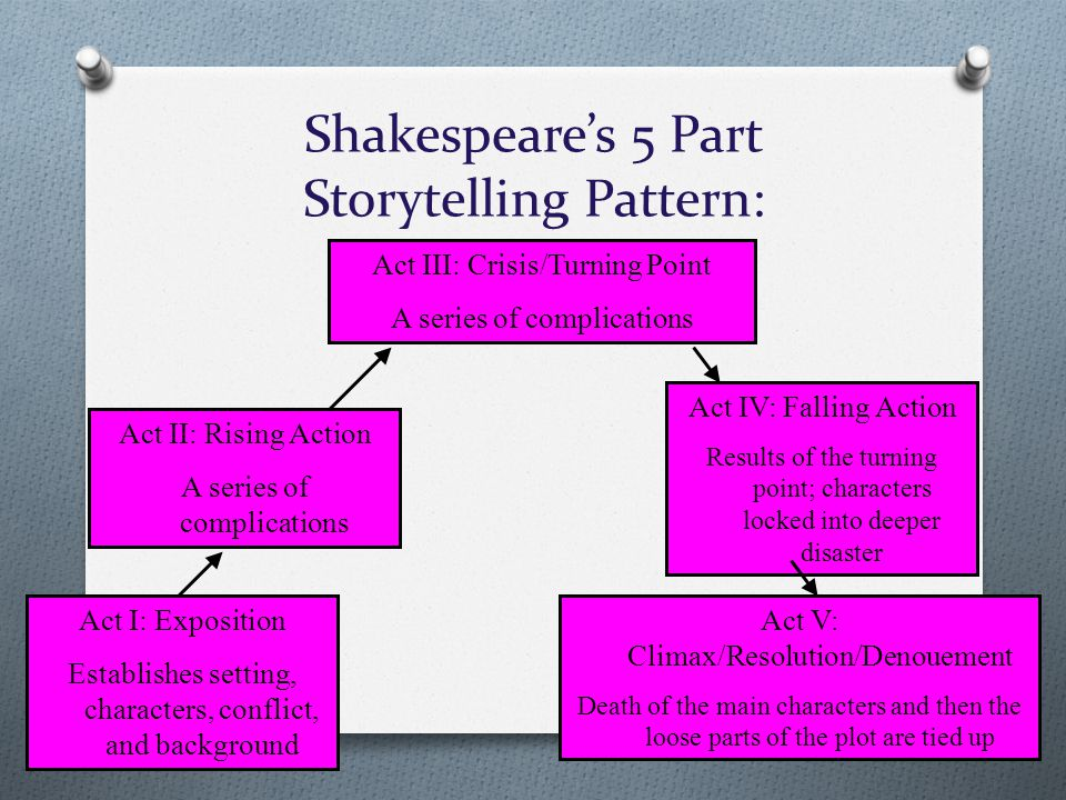 Shakespeare's 5 Part Storytelling Pattern: Act I: Exposition Establishes setting, characters, conflict, and background Act II: Rising Action A series