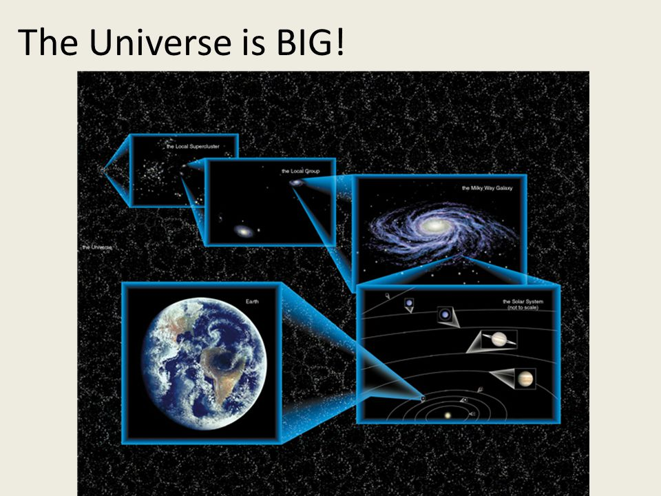 The Universe is BIG!