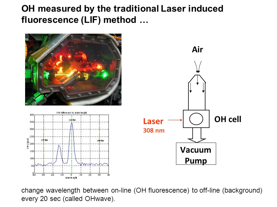 OH measured by the traditional Laser induced fluorescence (LIF) method … Laser Air Vacuum Pump OH cell 308 nm change wavelength between on-line (OH fl
