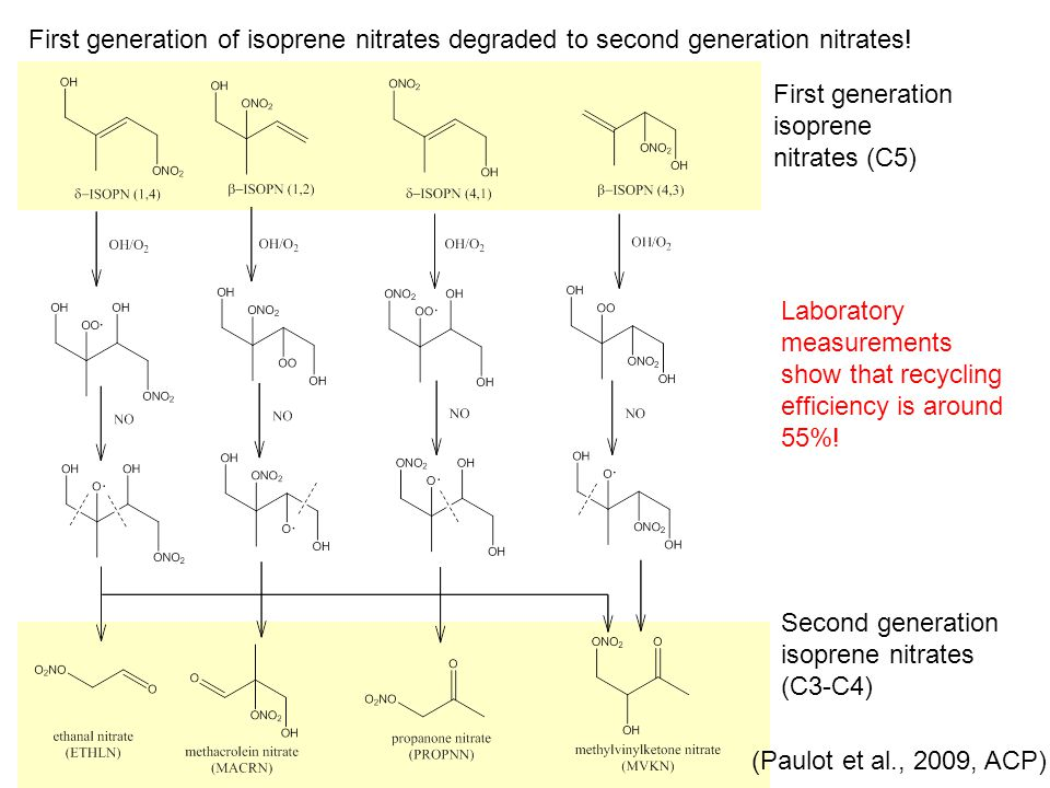 First generation of isoprene nitrates degraded to second generation nitrates! Second generation isoprene nitrates (C3-C4) First generation isoprene ni