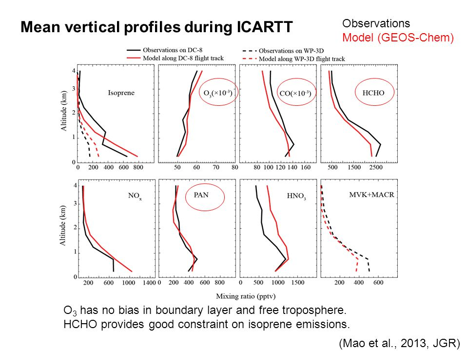 Mean vertical profiles during ICARTT O 3 has no bias in boundary layer and free troposphere. HCHO provides good constraint on isoprene emissions. Obse