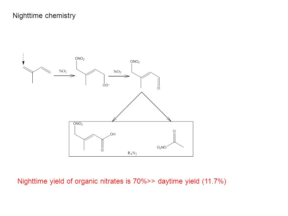 Nighttime chemistry Nighttime yield of organic nitrates is 70%>> daytime yield (11.7%)