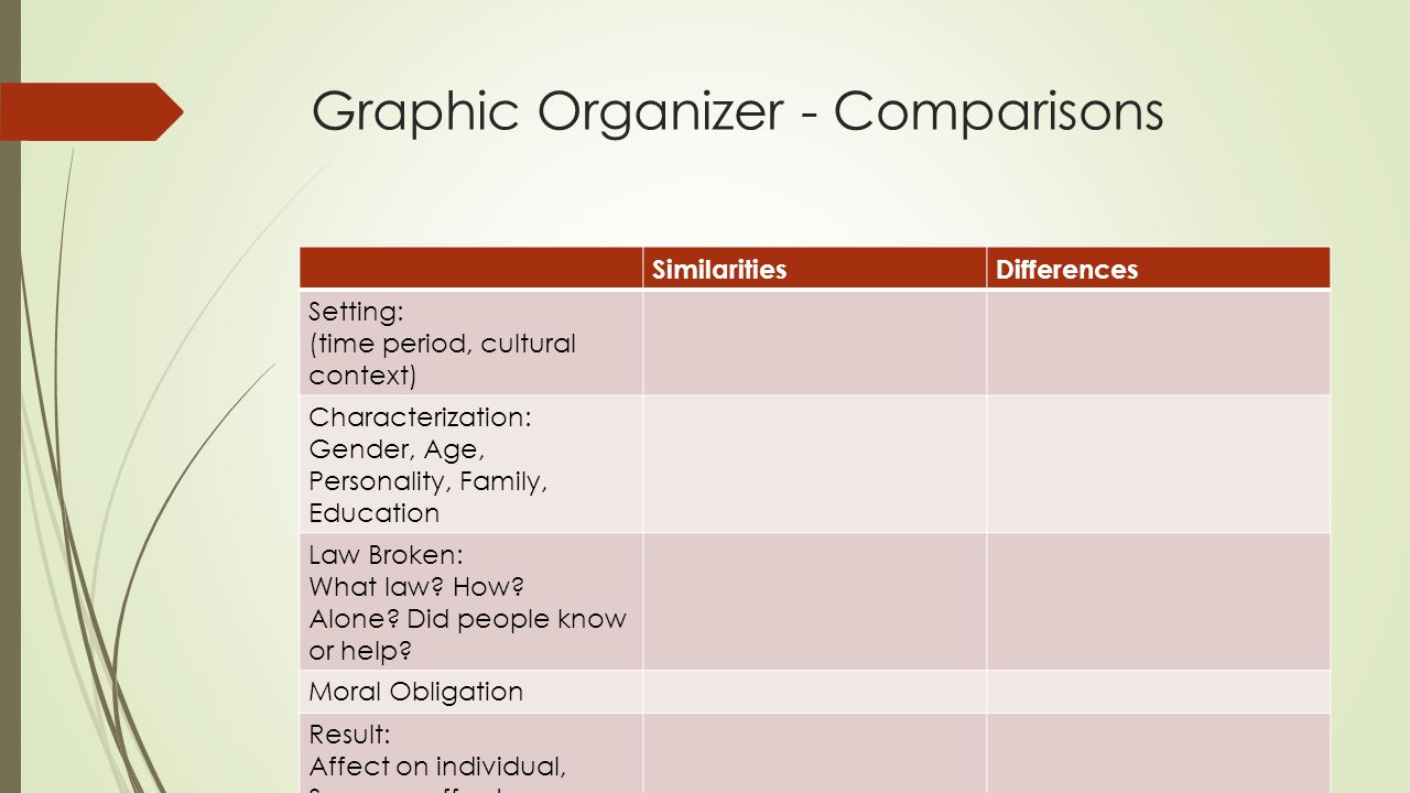 Graphic Organizer - Comparisons SimilaritiesDifferences Setting: (time period, cultural context) Characterization: Gender, Age, Personality, Family, E
