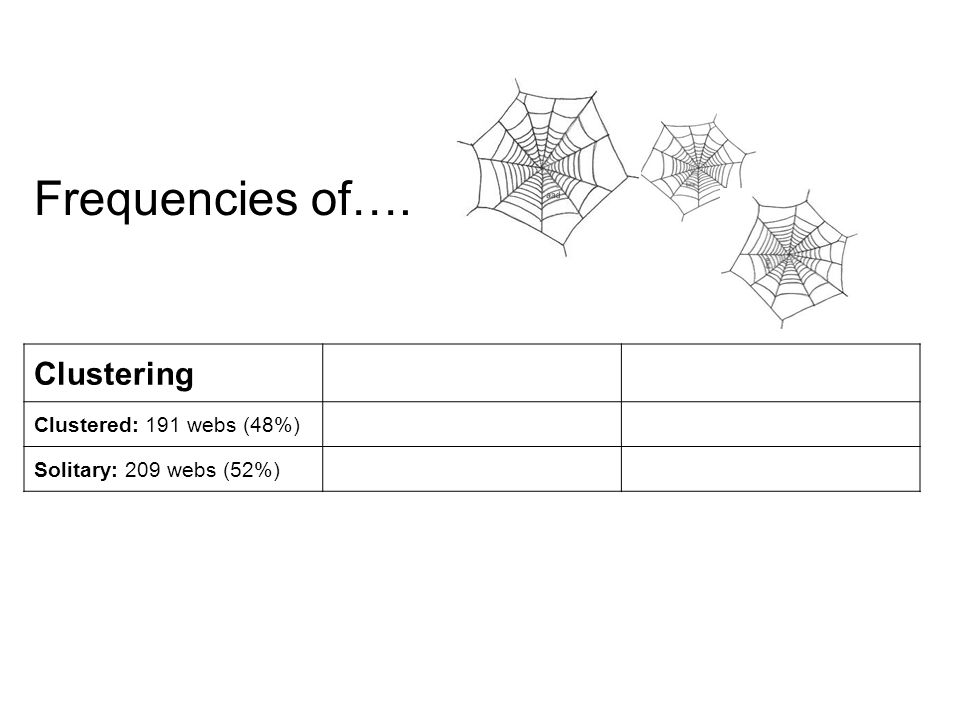 Clustering Clustered: 191 webs (48%) Solitary: 209 webs (52%) Frequencies of….