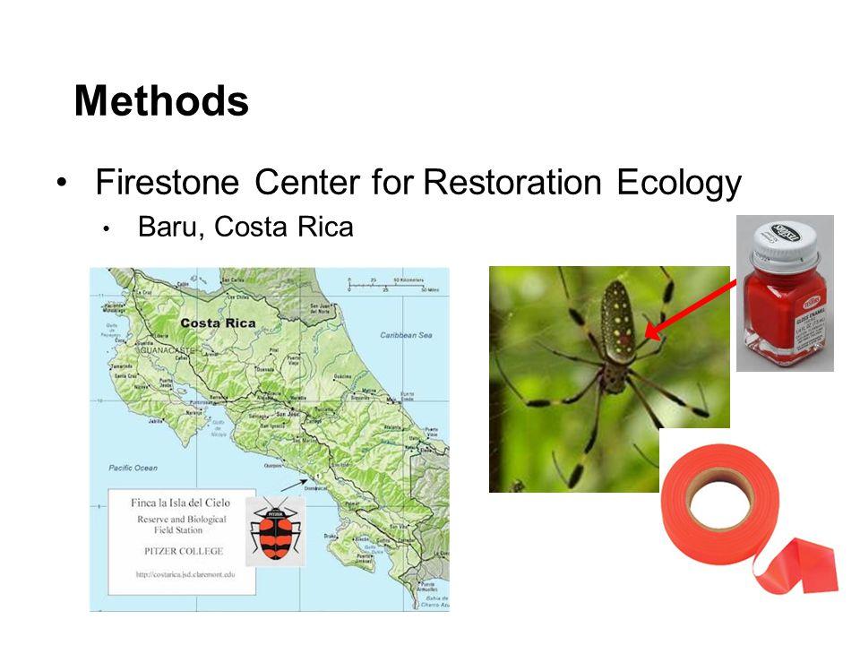 Methods Firestone Center for Restoration Ecology Baru, Costa Rica