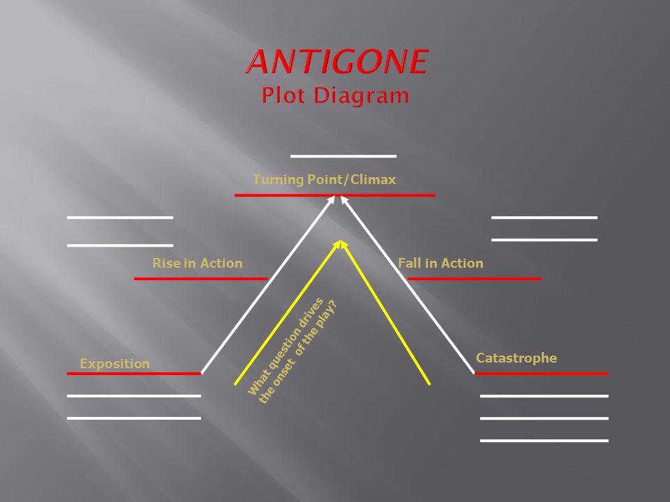 ANTIGONE Plot Diagram Exposition Rise in Action Turning Point/Climax Fall in Action Catastrophe What question drives the onset of the play?