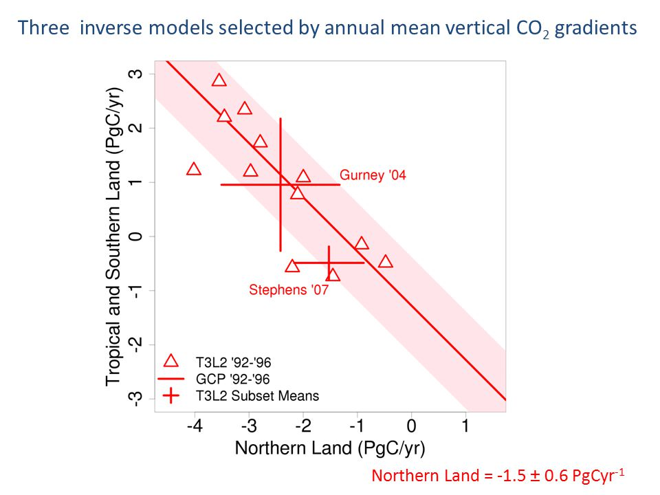 Northern Land = -1.5 ± 0.6 PgCyr -1 Three inverse models selected by annual mean vertical CO 2 gradients