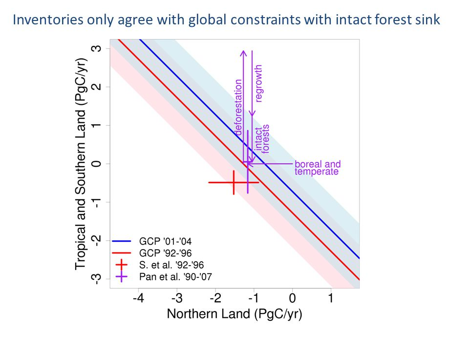 Inventories only agree with global constraints with intact forest sink