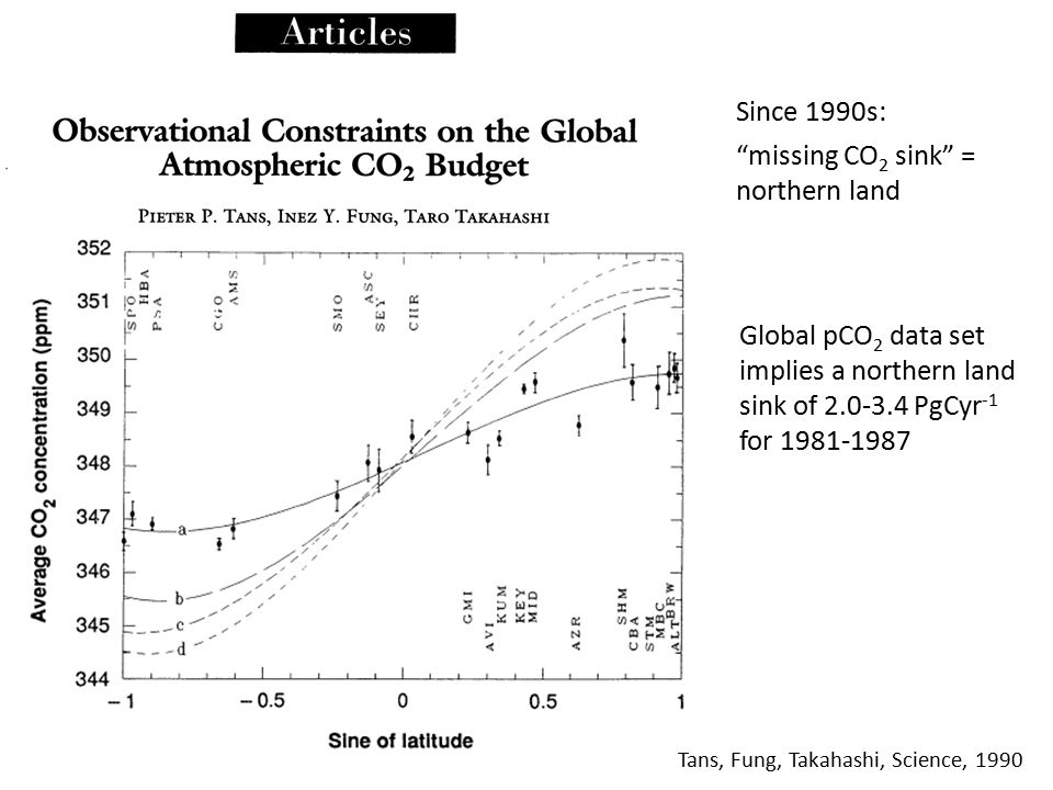 Tans, Fung, Takahashi, Science, 1990 Global pCO 2 data set implies a northern land sink of 2.0-3.4 PgCyr -1 for 1981-1987 Since 1990s: missing CO 2 sink = northern land