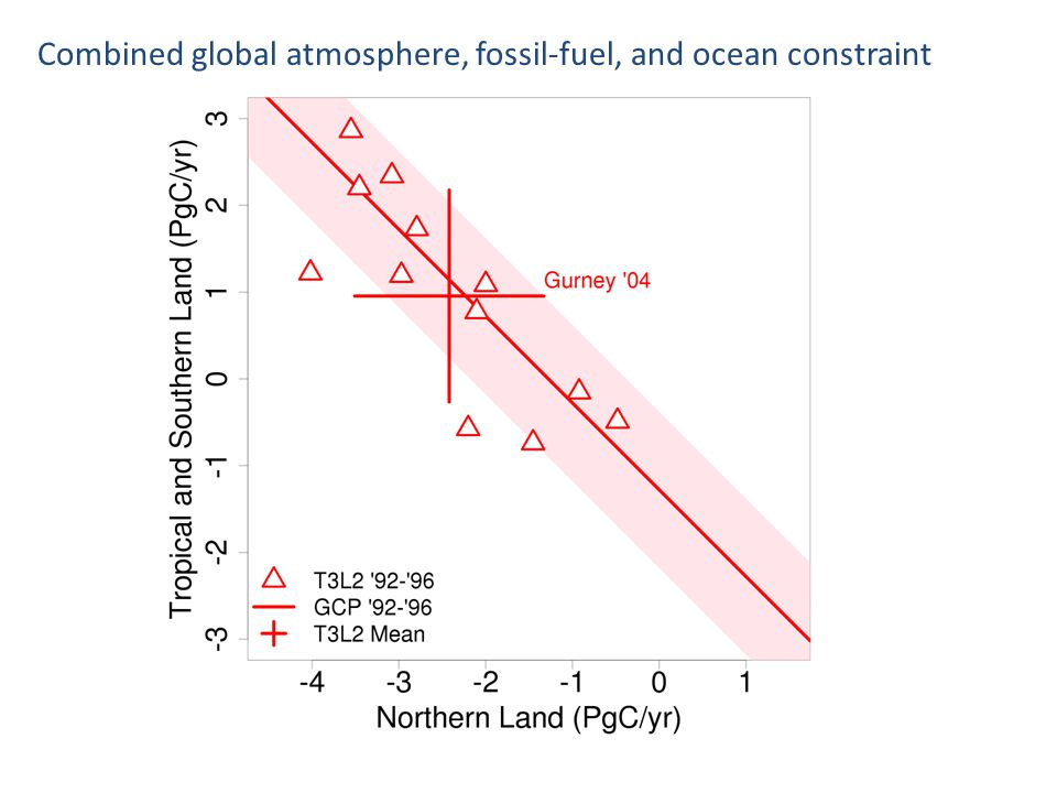 Growth in observed land sink and modeled CO 2 effect both parallel accelerating growth in atmospheric CO 2