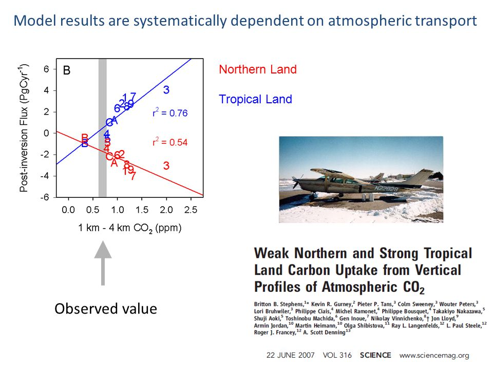 Model results are systematically dependent on atmospheric transport Observed value Northern Land Tropical Land