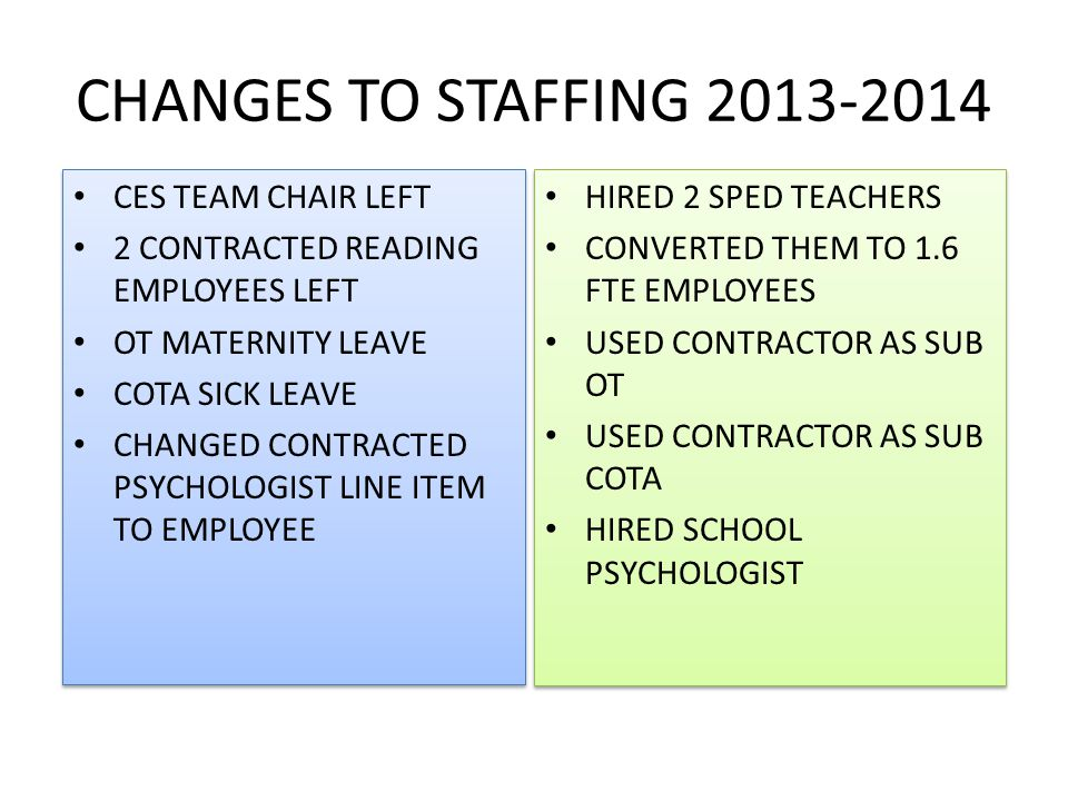 CHANGES TO STAFFING 2013-2014 CES TEAM CHAIR LEFT 2 CONTRACTED READING EMPLOYEES LEFT OT MATERNITY LEAVE COTA SICK LEAVE CHANGED CONTRACTED PSYCHOLOGIST LINE ITEM TO EMPLOYEE CES TEAM CHAIR LEFT 2 CONTRACTED READING EMPLOYEES LEFT OT MATERNITY LEAVE COTA SICK LEAVE CHANGED CONTRACTED PSYCHOLOGIST LINE ITEM TO EMPLOYEE HIRED 2 SPED TEACHERS CONVERTED THEM TO 1.6 FTE EMPLOYEES USED CONTRACTOR AS SUB OT USED CONTRACTOR AS SUB COTA HIRED SCHOOL PSYCHOLOGIST HIRED 2 SPED TEACHERS CONVERTED THEM TO 1.6 FTE EMPLOYEES USED CONTRACTOR AS SUB OT USED CONTRACTOR AS SUB COTA HIRED SCHOOL PSYCHOLOGIST