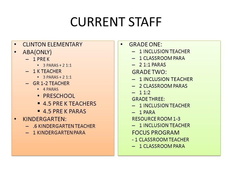 CURRENT STAFF CLINTON ELEMENTARY ABA(ONLY) – 1 PRE K 3 PARAS + 2 1:1 – 1 K TEACHER 3 PARAS + 2 1:1 – GR 1-2 TEACHER 4 PARAS PRESCHOOL  4.5 PRE K TEACHERS  4.5 PRE K PARAS KINDERGARTEN: –.6 KINDERGARTEN TEACHER – 1 KINDERGARTEN PARA CLINTON ELEMENTARY ABA(ONLY) – 1 PRE K 3 PARAS + 2 1:1 – 1 K TEACHER 3 PARAS + 2 1:1 – GR 1-2 TEACHER 4 PARAS PRESCHOOL  4.5 PRE K TEACHERS  4.5 PRE K PARAS KINDERGARTEN: –.6 KINDERGARTEN TEACHER – 1 KINDERGARTEN PARA GRADE ONE: – 1 INCLUSION TEACHER – 1 CLASSROOM PARA – 2 1:1 PARAS GRADE TWO: – 1 INCLUSION TEACHER – 2 CLASSROOM PARAS – 1 1:2 GRADE THREE: – 1 INCLUSION TEACHER – 1 PARA RESOURCE ROOM 1-3 – 1 INCLUSION TEACHER FOCUS PROGRAM - 1 CLASSROOM TEACHER – 1 CLASSROOM PARA GRADE ONE: – 1 INCLUSION TEACHER – 1 CLASSROOM PARA – 2 1:1 PARAS GRADE TWO: – 1 INCLUSION TEACHER – 2 CLASSROOM PARAS – 1 1:2 GRADE THREE: – 1 INCLUSION TEACHER – 1 PARA RESOURCE ROOM 1-3 – 1 INCLUSION TEACHER FOCUS PROGRAM - 1 CLASSROOM TEACHER – 1 CLASSROOM PARA