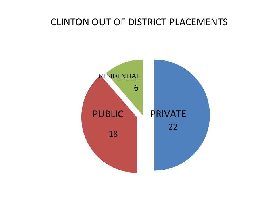 CLINTON OUT OF DISTRICT PLACEMENTS 6