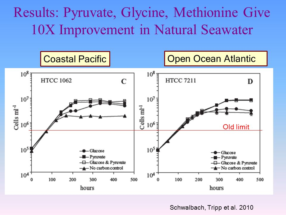 Results: Pyruvate, Glycine, Methionine Give 10X Improvement in Natural Seawater Coastal Pacific Open Ocean Atlantic Old limit Schwalbach, Tripp et al.