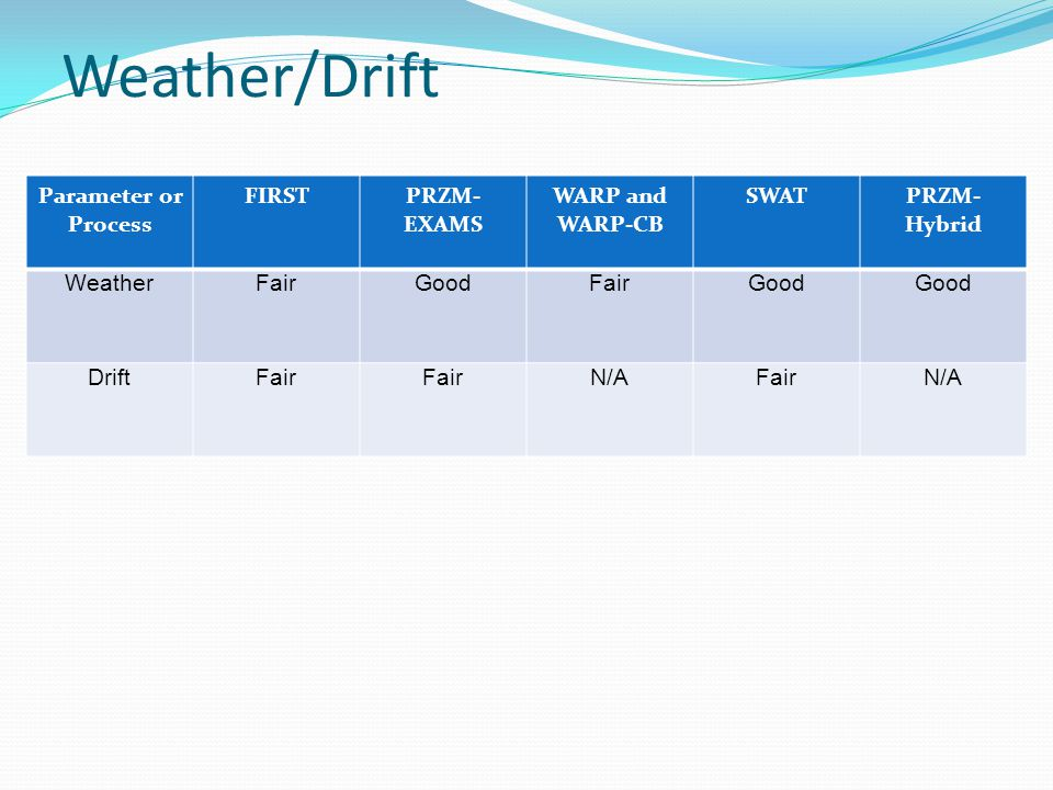 Weather/Drift Parameter or Process FIRSTPRZM- EXAMS WARP and WARP-CB SWATPRZM- Hybrid WeatherFairGoodFairGood DriftFair N/AFairN/A