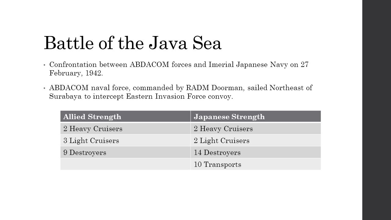 Battle of the Java Sea Confrontation between ABDACOM forces and Imerial Japanese Navy on 27 February, 1942.