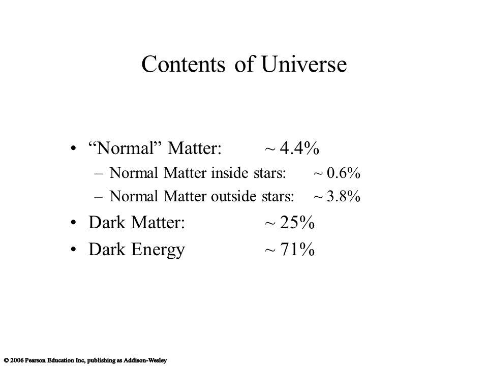 """Normal"" Matter: ~ 4.4% –Normal Matter inside stars:~ 0.6% –Normal Matter outside stars:~ 3.8% Dark Matter: ~ 25% Dark Energy~ 71% Contents of Univers"