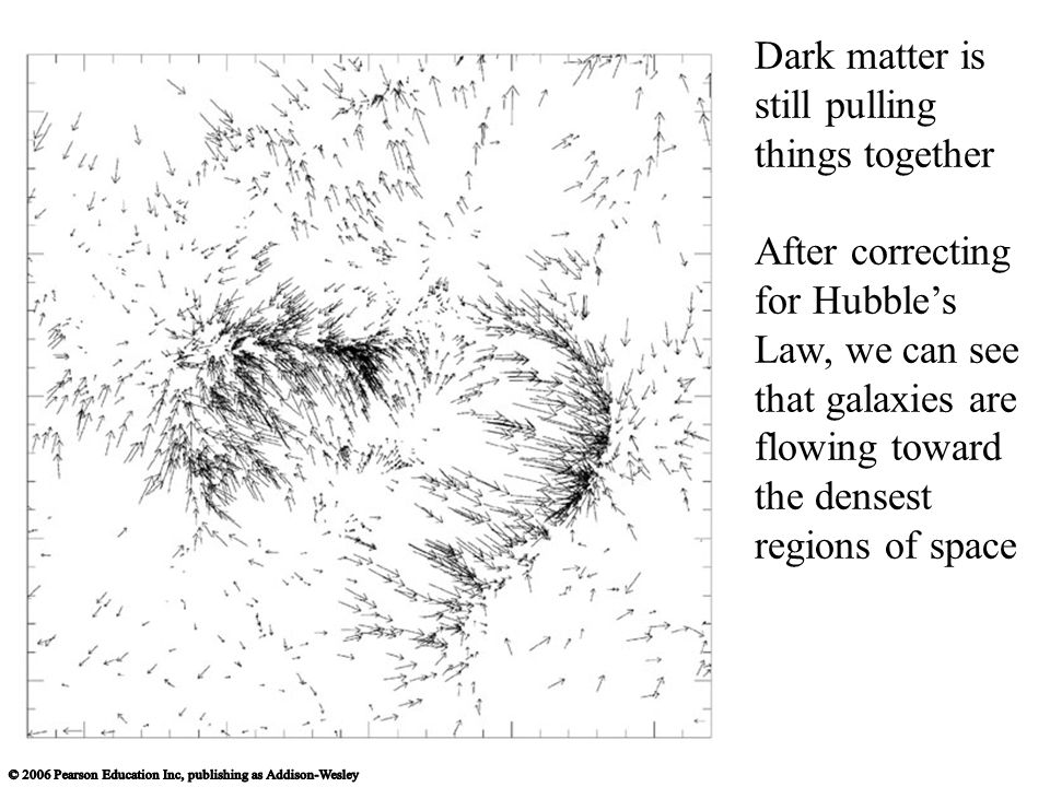 Dark matter is still pulling things together After correcting for Hubble's Law, we can see that galaxies are flowing toward the densest regions of space