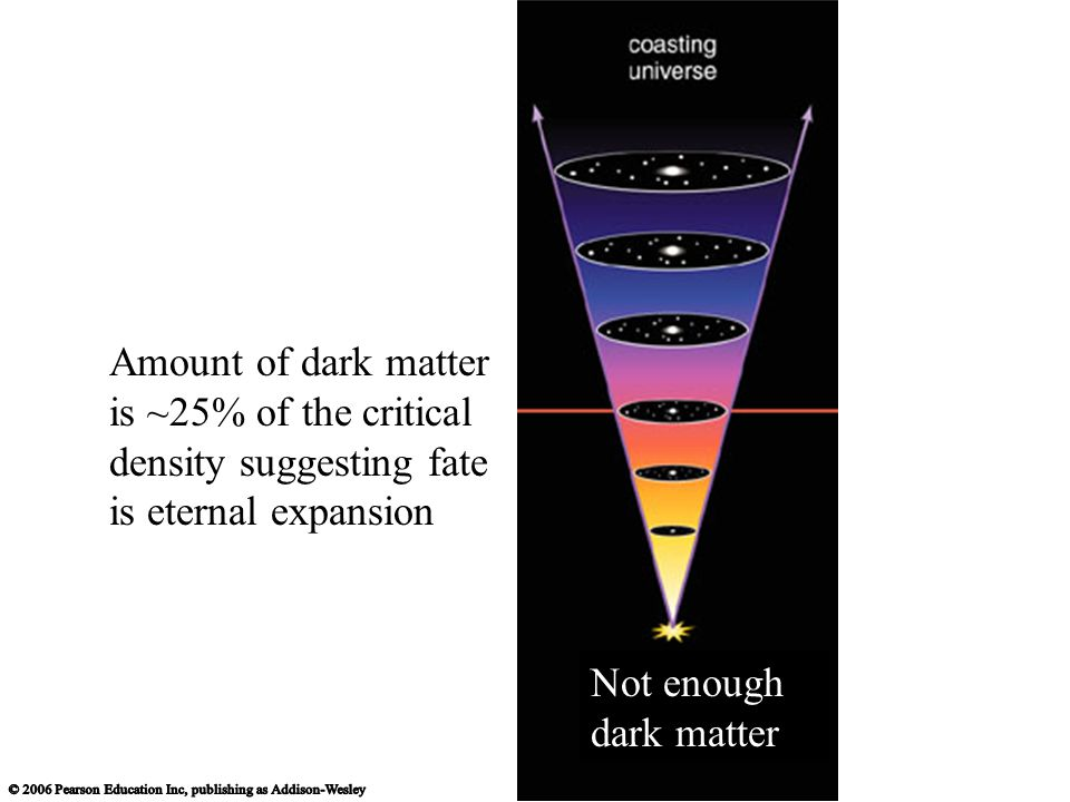 Amount of dark matter is ~25% of the critical density suggesting fate is eternal expansion Not enough dark matter
