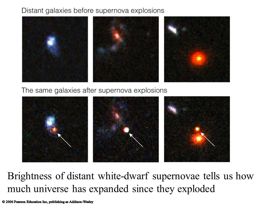 Brightness of distant white-dwarf supernovae tells us how much universe has expanded since they exploded