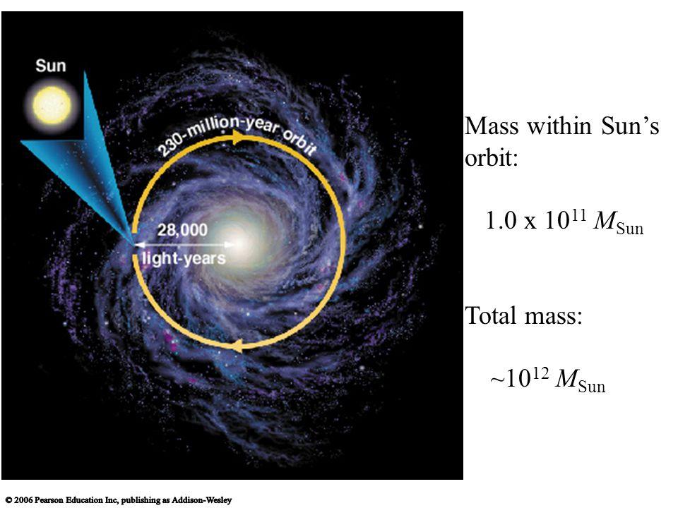 Mass within Sun's orbit: 1.0 x 10 11 M Sun Total mass: ~10 12 M Sun