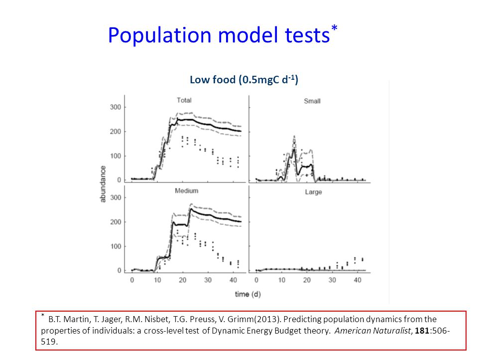Population model tests * * B.T. Martin, T. Jager, R.M. Nisbet, T.G. Preuss, V. Grimm(2013). Predicting population dynamics from the properties of indi