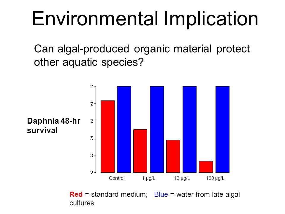 Environmental Implication Control 1 μg/L 10 μg/L 100 μg/L Can algal-produced organic material protect other aquatic species? Daphnia 48-hr survival Re