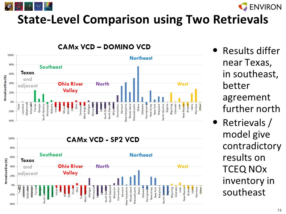 State-Level Comparison using Two Retrievals Results differ near Texas, in southeast, better agreement further north Retrievals / model give contradictory results on TCEQ NOx inventory in southeast 12 CAMx VCD – DOMINO VCD CAMx VCD - SP2 VCD Texas and adjacent Southeast Ohio River Valley North Northeast West Texas and adjacent Southeast Ohio River Valley North Northeast West