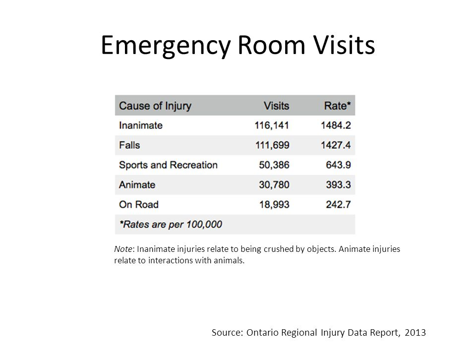 Emergency Room Visits Note: Inanimate injuries relate to being crushed by objects.