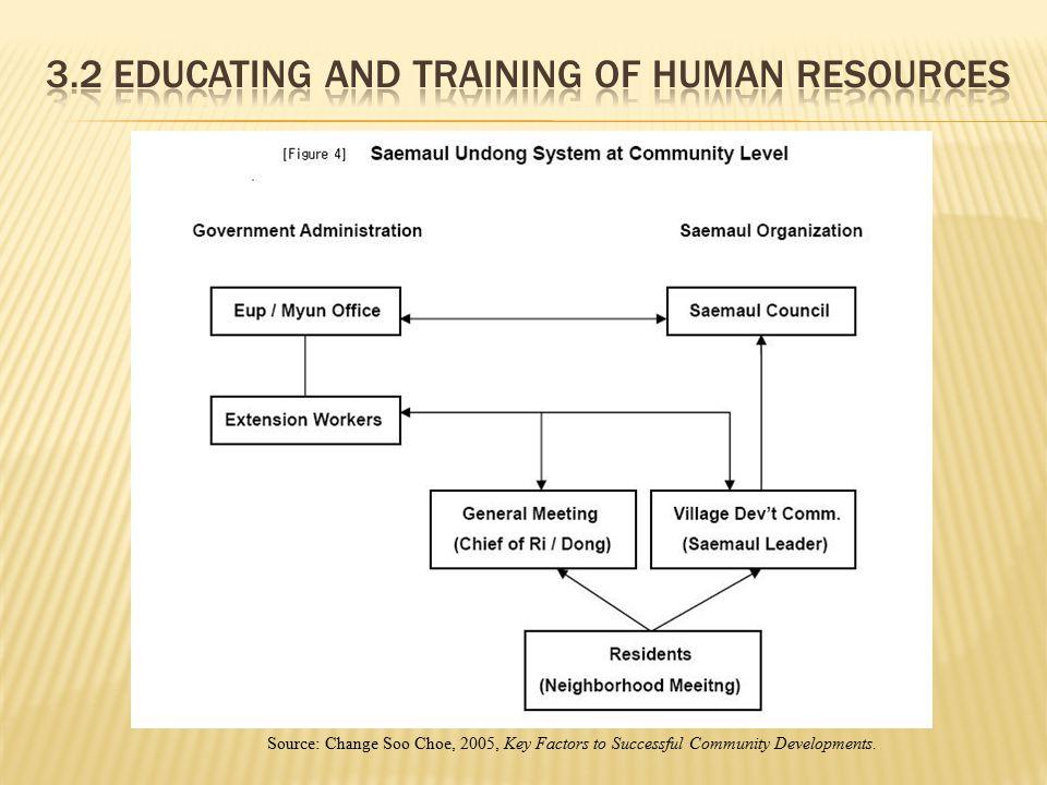 Source: Change Soo Choe, 2005, Key Factors to Successful Community Developments.