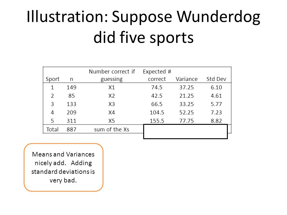Illustration: Suppose Wunderdog did five sports Sportn Number correct if guessing Expected # correctVarianceStd Dev 1149X174.537.256.10 285X242.521.25