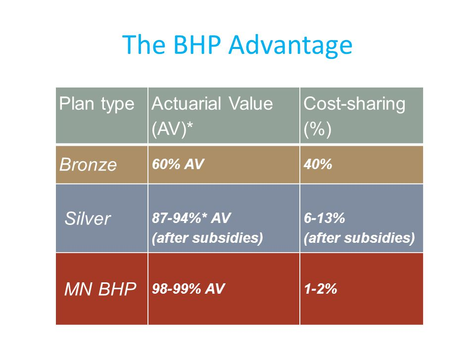 The BHP Advantage Plan type Actuarial Value (AV)* Cost-sharing (%) Bronze 60% AV40% Silver 87-94%* AV (after subsidies) 6-13% (after subsidies) MN BHP 98-99% AV1-2%