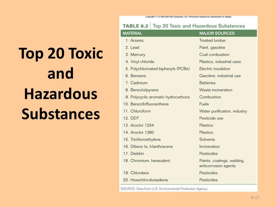 Top 20 Toxic and Hazardous Substances 8-17
