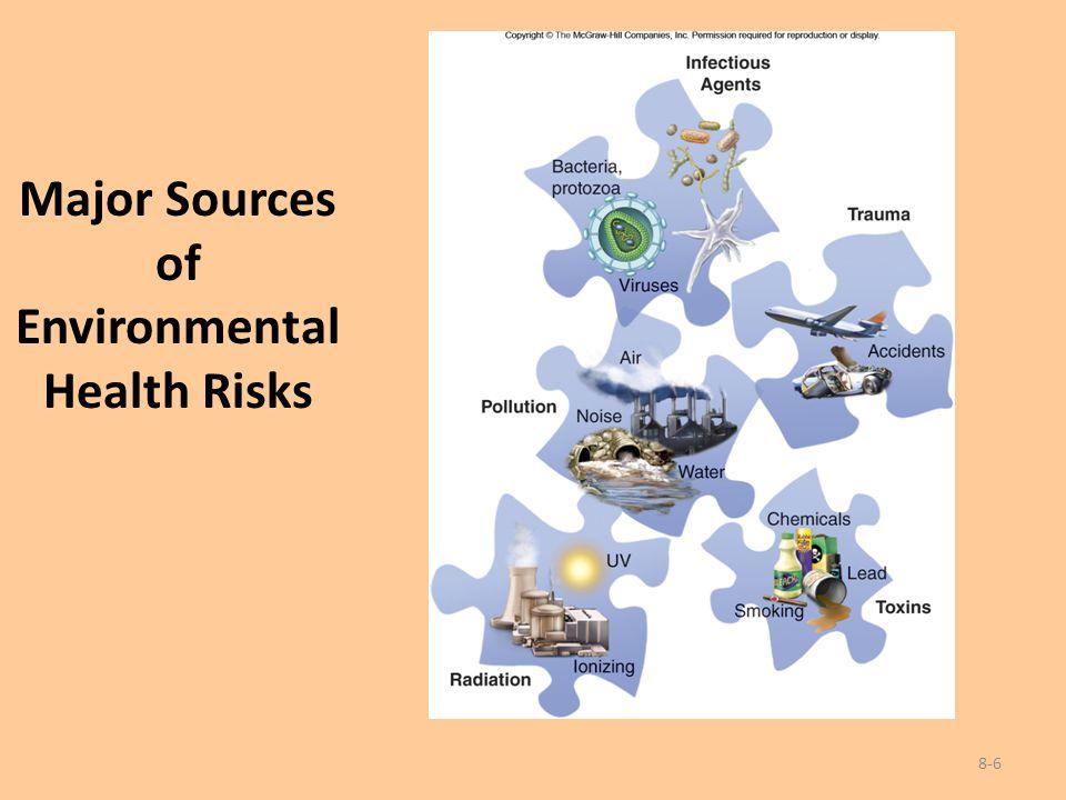 Major Sources of Environmental Health Risks 8-6