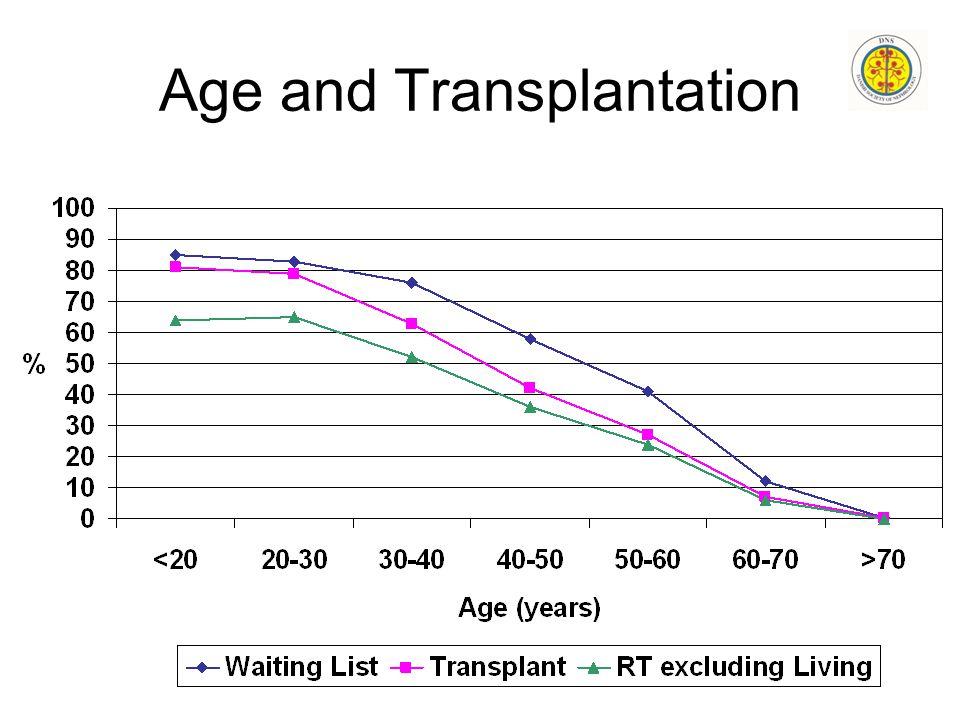 Age and Transplantation