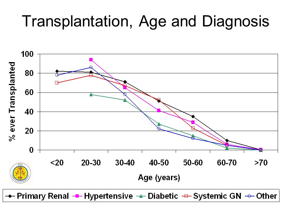 Transplantation, Age and Diagnosis