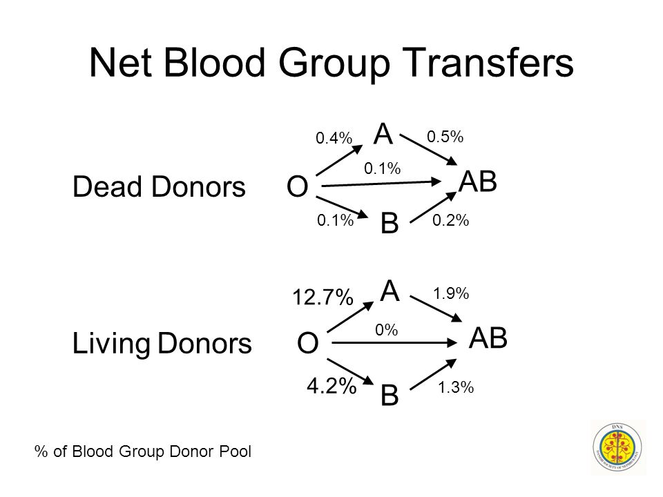 Net Blood Group Transfers A O B AB O B A Dead Donors Living Donors 0.4% 0.1% 0.5% 0.1%0.2% 12.7% 1.9% 0% 4.2% 1.3% % of Blood Group Donor Pool