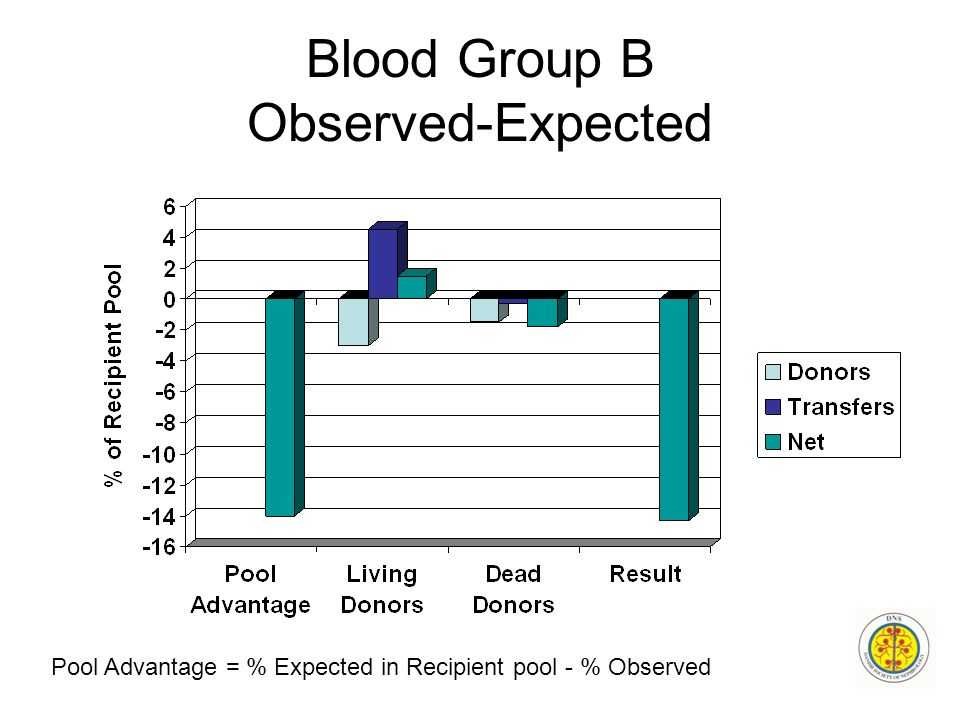 Blood Group B Observed-Expected Pool Advantage = % Expected in Recipient pool - % Observed