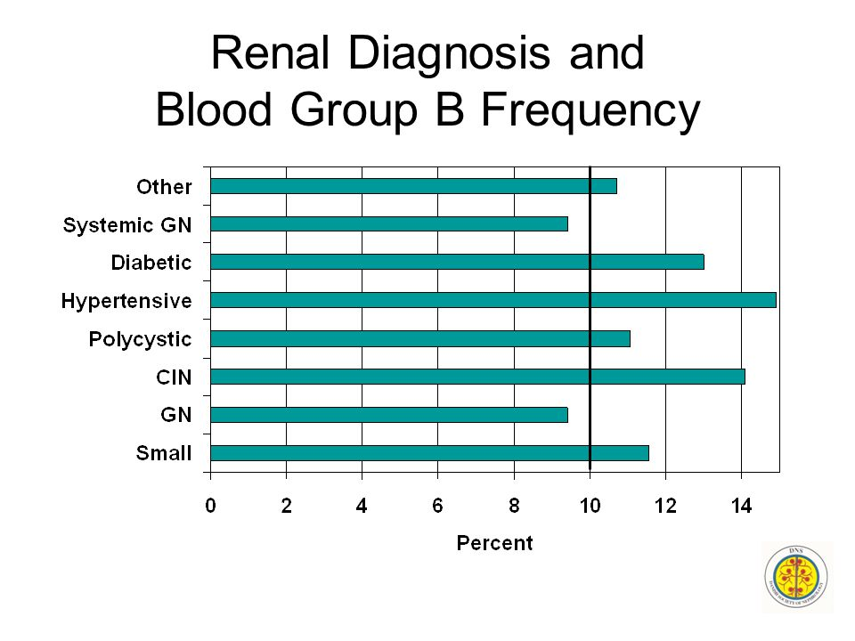 Renal Diagnosis and Blood Group B Frequency