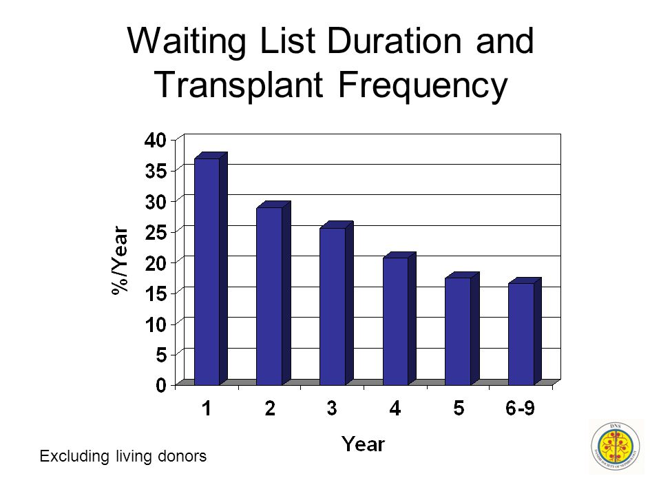 Waiting List Duration and Transplant Frequency Excluding living donors