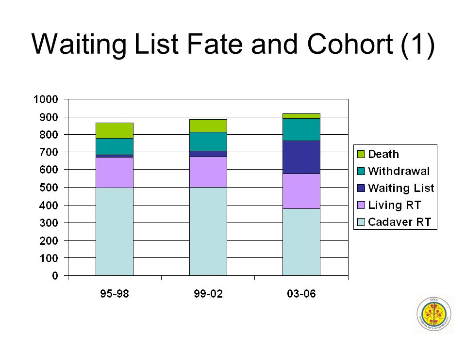 Waiting List Fate and Cohort (1)