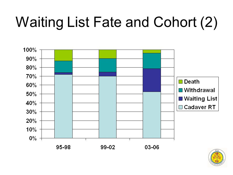 Waiting List Fate and Cohort (2)