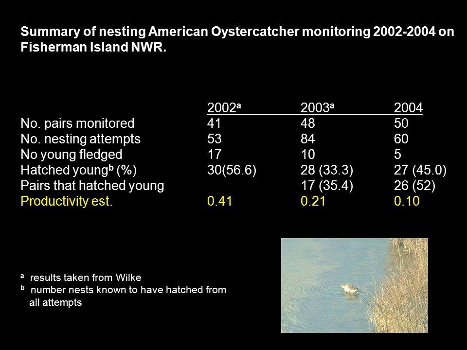 Summary of nesting American Oystercatcher monitoring 2002-2004 on Fisherman Island NWR.