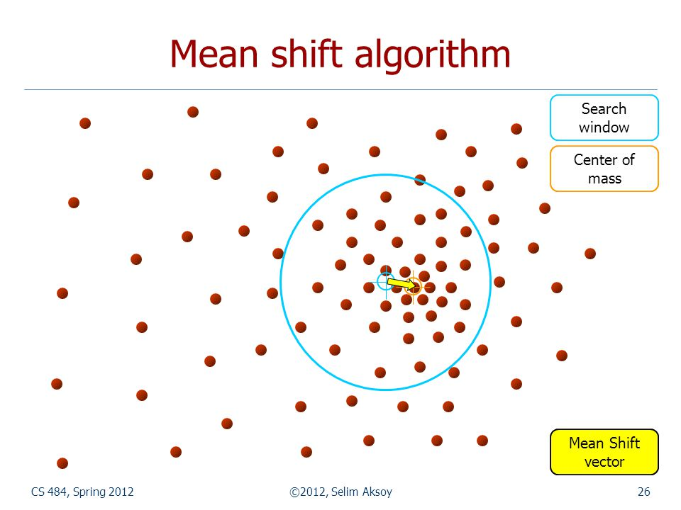 Mean shift algorithm CS 484, Spring 2012©2012, Selim Aksoy26 Search window Center of mass Mean Shift vector